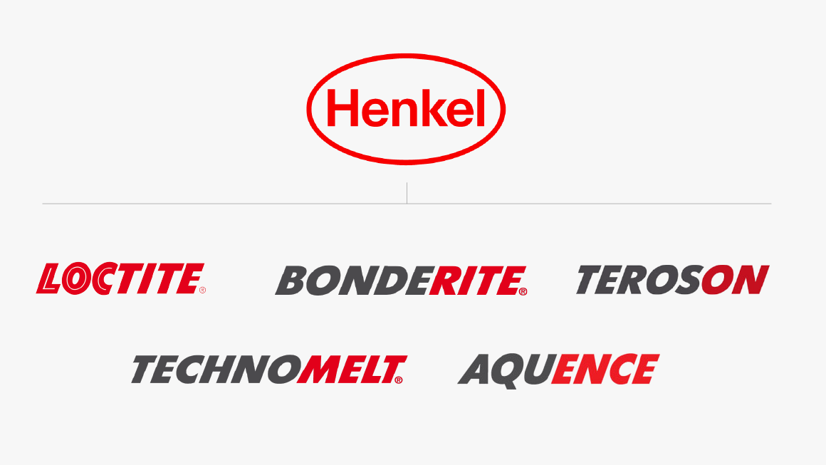 Henkel: Building a Winning Culture - Case - Harvard ...