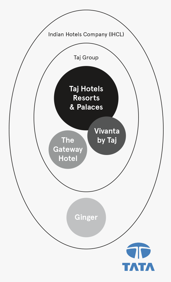 Indian Hotel Group and Taj Group Venn diagram