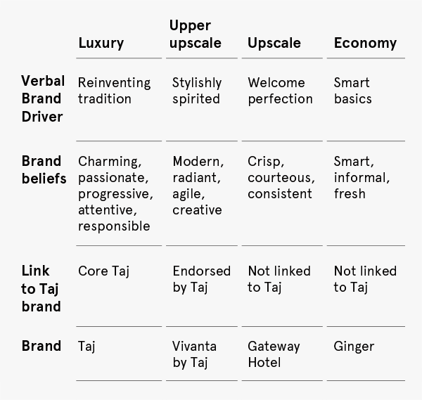 Taj Group Brand Architecture