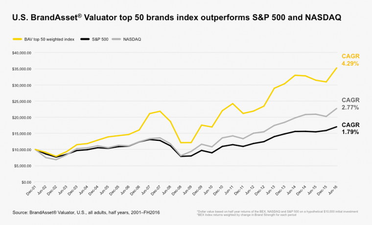 Brand Accountability: Landor BrandAsset® Valuator Brand Strength Chart