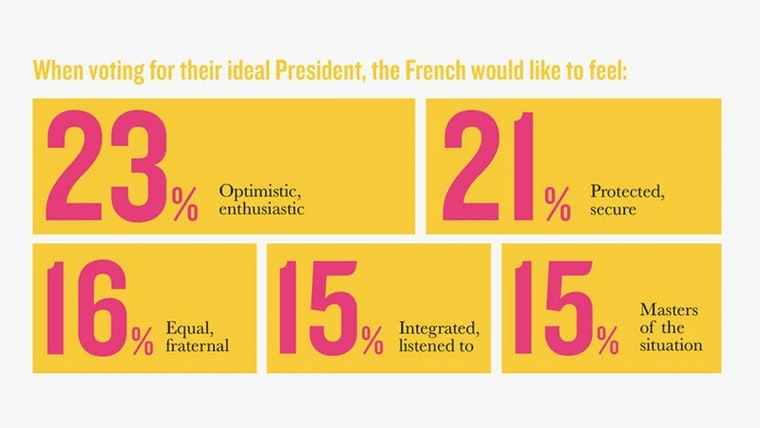 Ideal French President Infographic