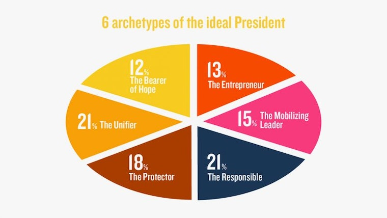 Ideal French President Profile Percentages