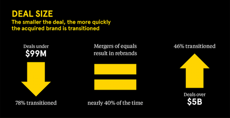 Landor MA Brand Study Infographic of Deal Size