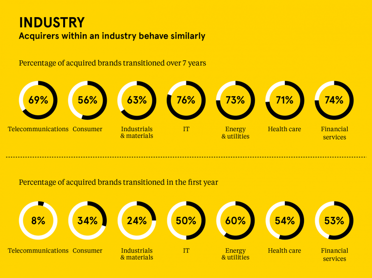 Landor MA Brand Study Infographic of Industry Rates